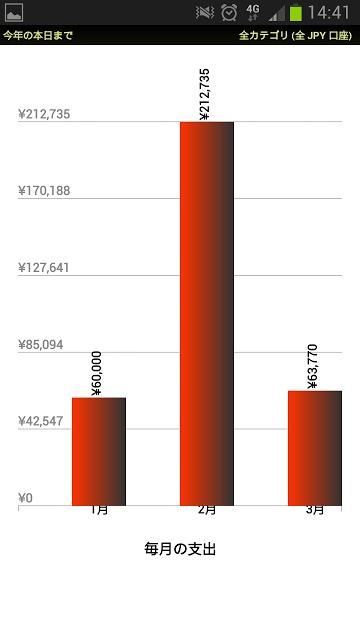 簡単な家計簿: 楽々マネー(EZ Money 日本語体験版)のスクリーンショット_5