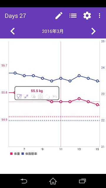 体重管理 - Your Figureのスクリーンショット_2